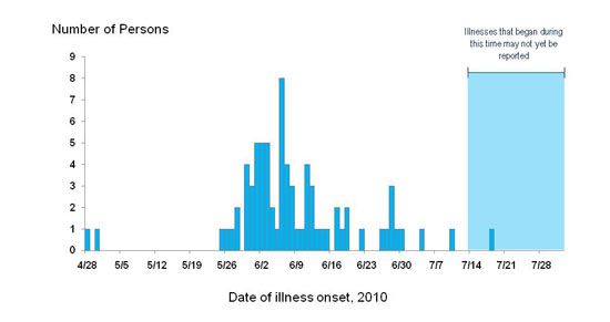 Final Epi Curves: Persons infected with the outbreak strain of Salmonella Hartford, by date of illness onset*