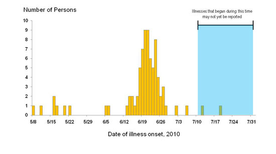 Persons infected with the outbreak strain of Salmonella Baildon, by date of illness onset*