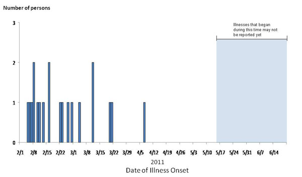 Final Epi Curve: Persons infected with the outbreak strain of Salmonella Panama, by date of illness onset