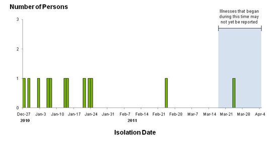 Final Epi Curve: Persons infected with the outbreak strain of Salmonella Hadar, by date of isolation