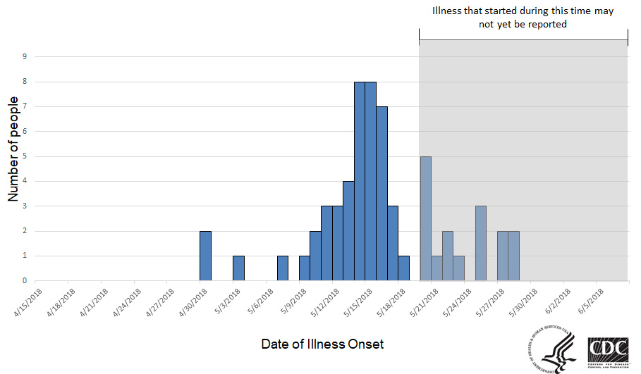 Persons infected with the outbreak strain of Salmonella, by date of illness onset, as of June 7, 2018