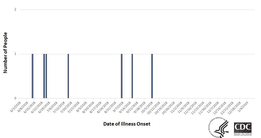 Epi curve of people infected with the outbreak strain of Salmonella, by date of illness onset, as of January 10, 2019