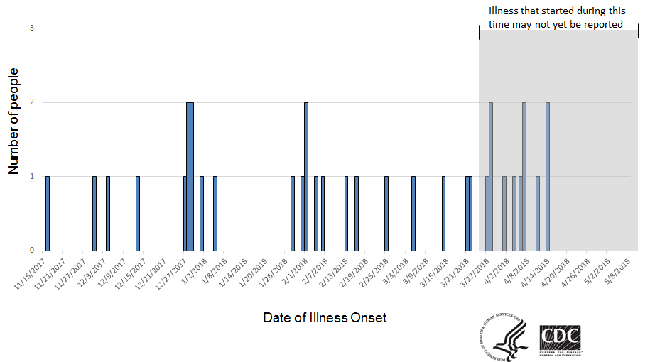 People infected with the outbreak strain of Salmonella, by date of illness onset, as of May 9, 2018