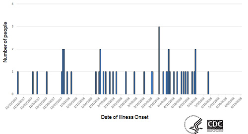 Persons infected with the outbreak strains of Salmonella, by date of illness onset