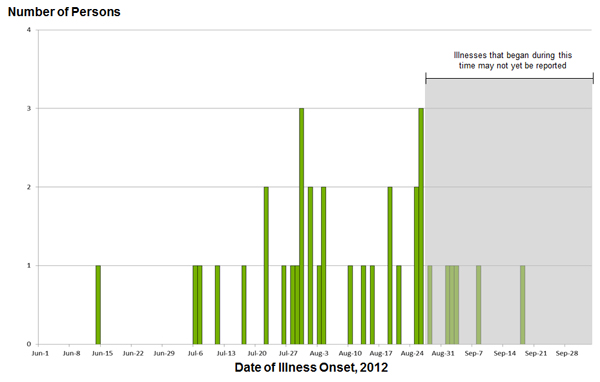 October 3, 2012 Epi Curves: Persons infected with the outbreak strain of Salmonella Bredeney, by date of illness onset