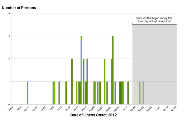 October 24, 2012 Epi Curve: Persons infected with the outbreak strain of Salmonella Bredeney, by date of illness onset
