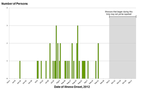 November 7, 2012 Epi Curve: Persons infected with the outbreak strain of Salmonella Bredeney, by date of illness onset