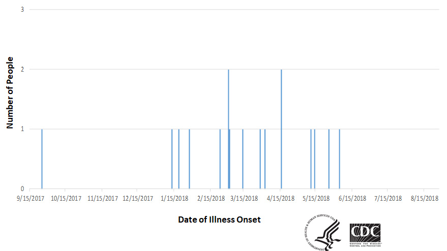 Epi curve of people infected with the outbreak strain of Salmonella, by date of illness onset, as of August 27, 2018