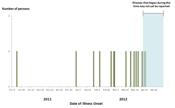 Epi Curve May 10, 2012: Persons infected with the outbreak strain of Salmonella Infantis, by date of illness onset