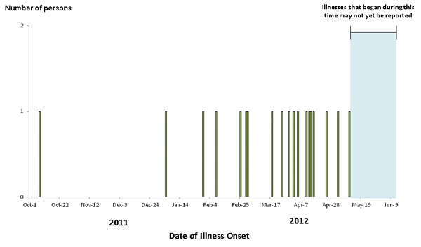 Epi Curve June 11, 2012: Persons infected with the outbreak strain of Salmonella Infantis, by date of illness onset