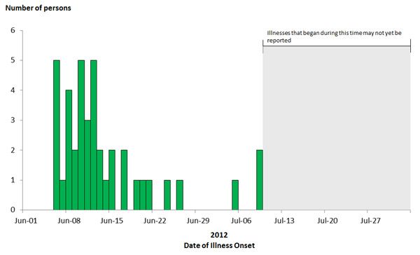 July 30, 2012 Epi Curves: Persons infected with the outbreak strain of Salmonella Enteritidis, by date of illness onset