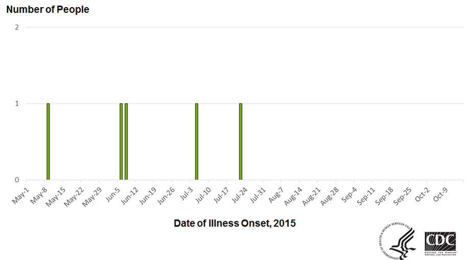 People infected with the outbreak strain of Salmonella Enteritidis, by date of illness onset* as of October 15, 2015