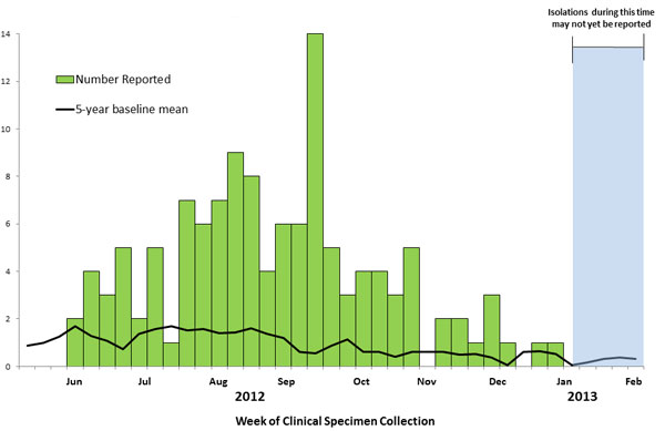 February 14, 2013 Epi Curve: Persons infected with the outbreak strain of Salmonella Heidelberg, by week of clinical specimen collection