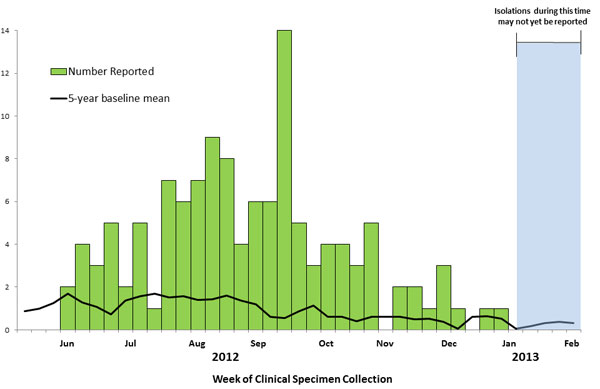 March 1, 2013 Epi Curve: Persons infected with the outbreak strain of Salmonella Heidelberg, by week of clinical specimen collection