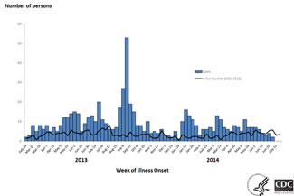7-31-2014 Epi Curve: Persons infected with the outbreak strain of Salmonella Heidelberg, by date of illness onset