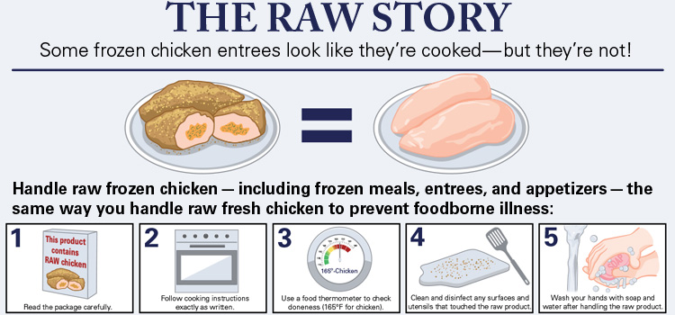 Frozen stuffed chicken products infographic