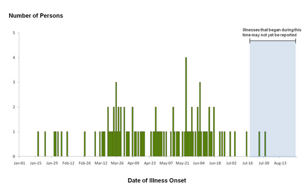 Chart showing bar graph indicating numbers of people infected with the outbreak strains of Salmonella Agona, by date of illness onset