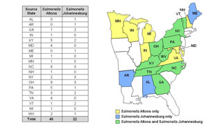 Chart and map showing Salmonella Altona and Salmonella Johannesburg infections by state