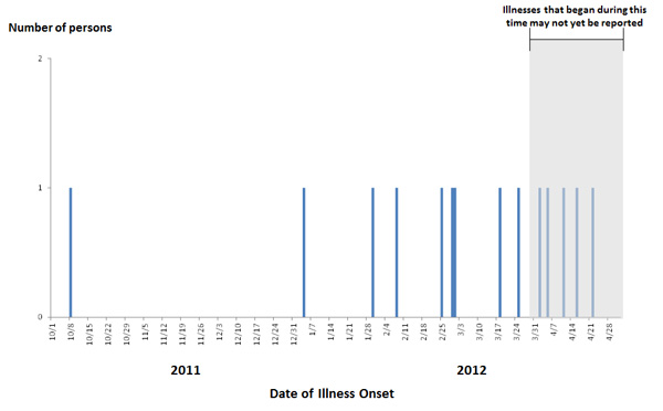 Persons infected with the outbreak strain of Salmonella Infantis, by date of illness onset date as of May 2, 2012