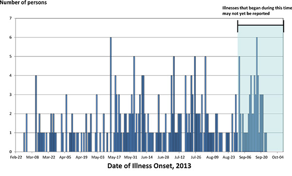 Persons infected with the outbreak strains of Salmonella Typhimurium, by date of illness onset as of October 7, 2013
