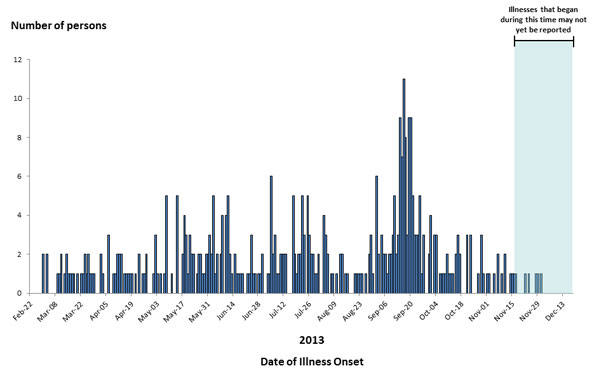 Persons infected with the outbreak strains of Salmonella Typhimurium, by date of illness onset as of December 13, 2013