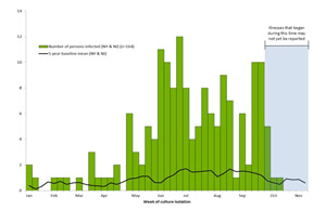 Chart showing bar graph indicating numbers of persons infected with the outbreak strain of Salmonella Heidelberg reported to PulseNet: New York and New Jersey, 2011