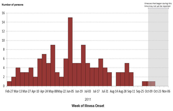 A bar graph indicating numbers of persons infected with the outbreak strains of Salmonella Heidelberg, by week of illness onset.