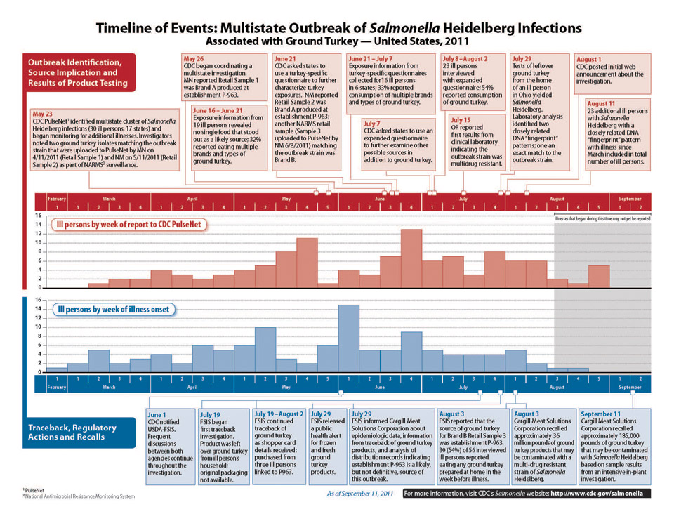 Two bar charts displaying the timeline of events related to the multistate outbreak of Salmonella Heidelberg infections associated with ground turkey in the United States in the year 2011