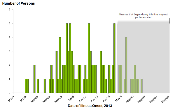 Persons infected with the outbreak strain of Salmonella Infantis, Lille, Newport, or Mbandaka, by date of illness onset, by date of illness onset as of May 31, 2013