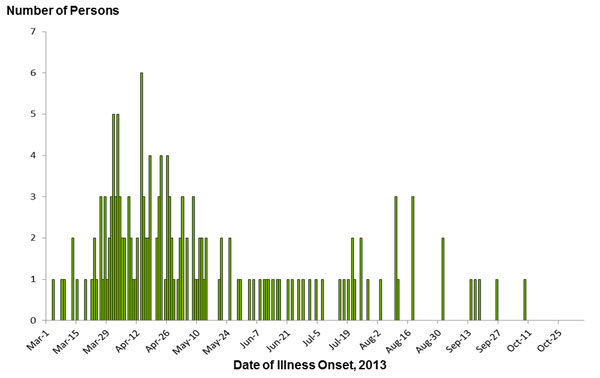 Persons infected with the outbreak strain of Salmonella Infantis, Lille, Newport, or Mbandaka, by date of illness onset, by date of illness onset as of November 5, 2013