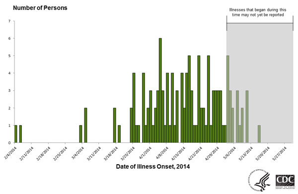 Persons infected with the outbreak strains of Salmonella Infantis or Newport, by date of illness onset as of May 27, 2014