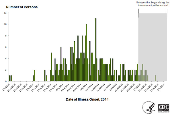 Persons infected with the outbreak strains of Salmonella Infantis, Newport, or Hadar by date of illness onset as of August 5, 2014