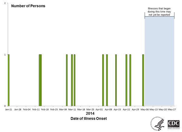 Persons infected with the outbreak strain of Salmonella Newport, by date of illness onset as of May 28, 2014