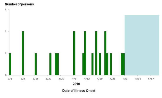 An epi curve (graph) showing infections with an outbreak strain of Salmonella by date of illness.