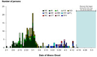 Infections with the outbreak strain of Salmonella Saintpaul, by date of illness onset