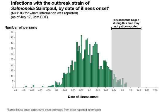 Salmonellosis Saintpaul Epidemic Curve
