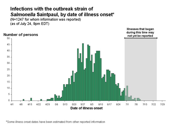 Interpretation of Epidemic Curves During an Active Outbreak