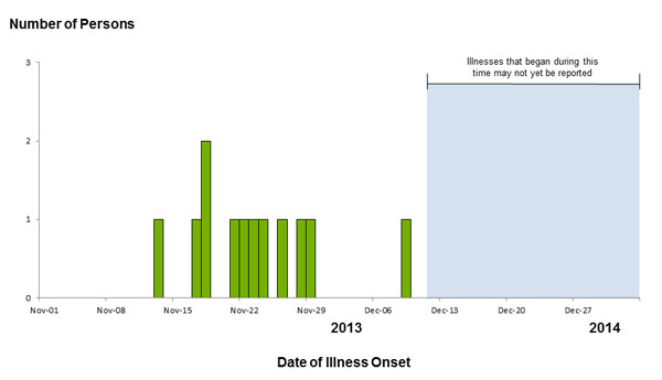 Persons infected with the outbreak strains of Salmonella Typhimurium, by date of illness onset as of January 2, 2014