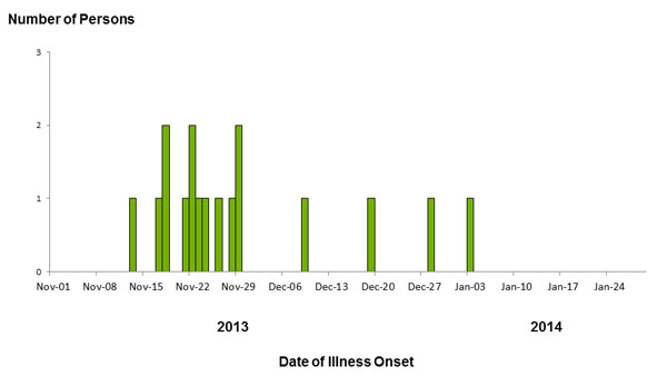 Persons infected with the outbreak strains of Salmonella Typhimurium, by date of illness onset as of January 29, 2014