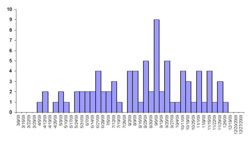Infections with the outbreak strain of Salmonella Typhimurium, by week of illness onset (n=81 for whom information was reported as of December 30, 2009)