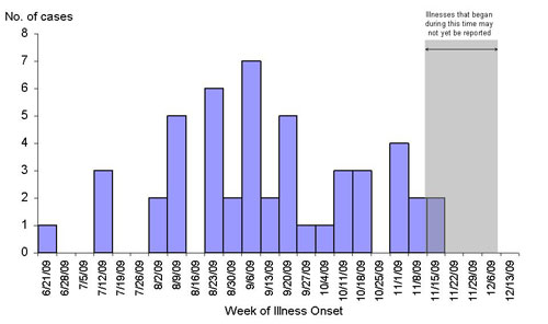 Infections with the outbreak strain of Salmonella Typhimurium, by week of illness onset (n=48 for whom information was reported as of 12/9/09)