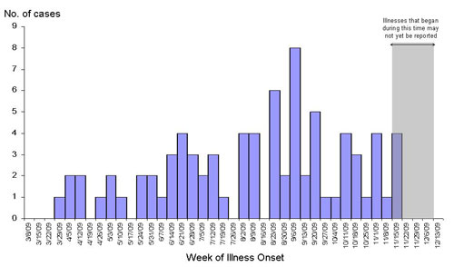 Infections with the outbreak strain of Salmonella Typhimurium, by week of illness onset (n=48 for whom information was reported as of 12/15/09)