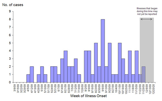 Infections with the outbreak strain of Salmonella Typhimurium, by week of illness onset (n=81 for whom information was reported as of December 21, 2009)