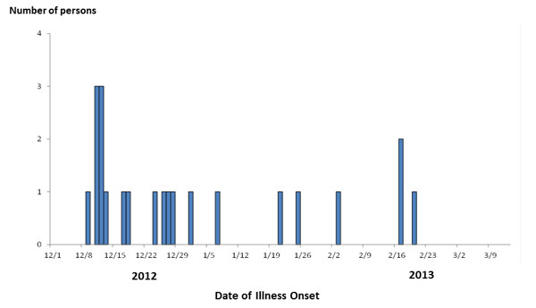 Persons infected with the outbreak strain of Salmonella Typhimurium, by date of illness onset