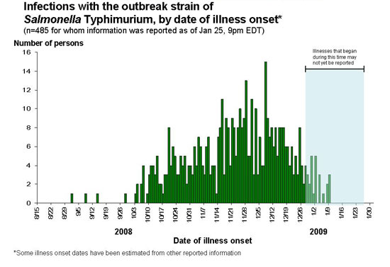 Infections with the outbreak strain of Salmonella Typhimurium, by date of illness onset