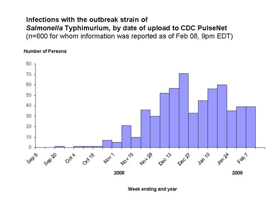 Infections with the outbreak strain of Salmonella Typhimurium, by PulseNet by week of illness