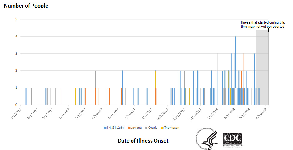 People infected with the outbreak strains of Salmonella, by date of illness onset as of April 5, 2018