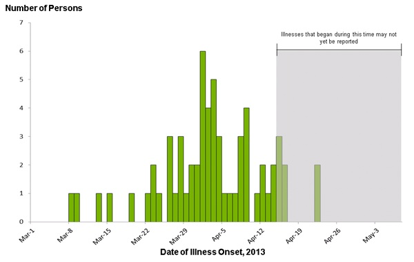 May 10, 2013 Epi Curve: Persons infected with the outbreak strains of Salmonella Infantis and Salmonella Mbandaka, by date of illness onset