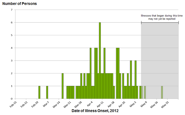 May 25, 2012: Persons infected with the outbreak strains of Salmonella Infantis, Newport, and Lille, by date of illness onset