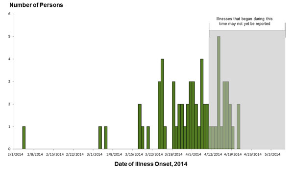 Persons infected with the outbreak strains of Salmonella Infantis, Newport, or Hadar by date of illness onset, N=60